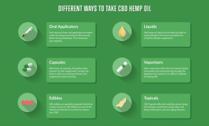 best ways to take cbd